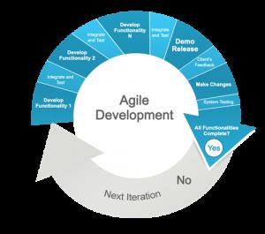 Agile iteraties