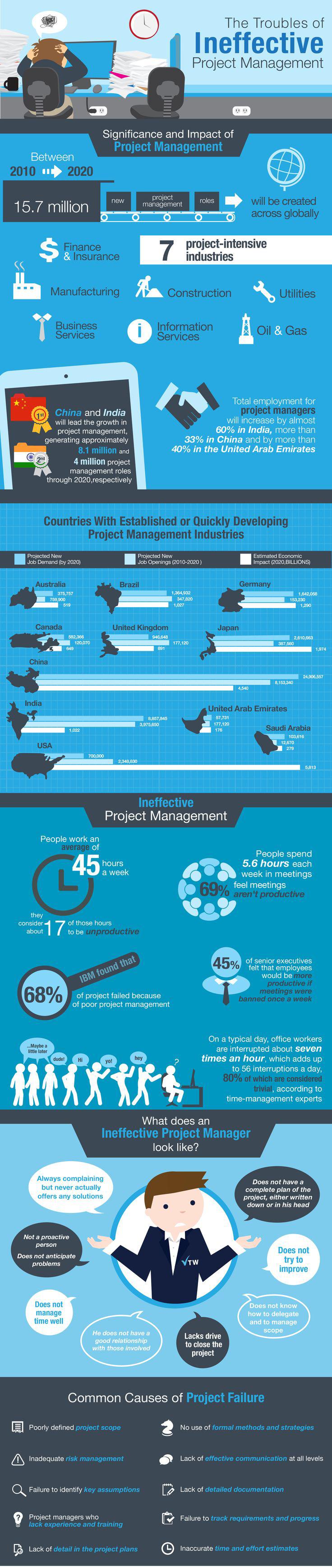 Ineffectief-projectmanagement-uitdagingen