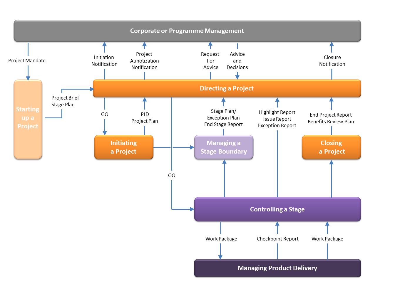 Prince 2 Procesmodel sinds 2009