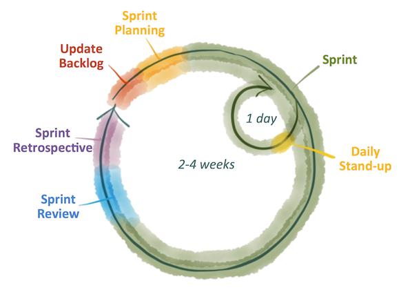 Agile-circle