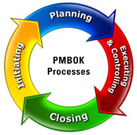 PMBoK Processen