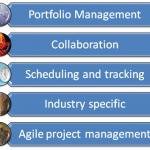 projectmanagement tools cloud