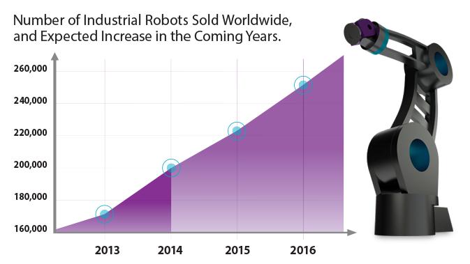 Robotisering wereldwijd aanschaf robots groei robots ontwikkeling internationaal