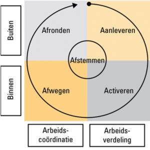A4_Projectmanagement