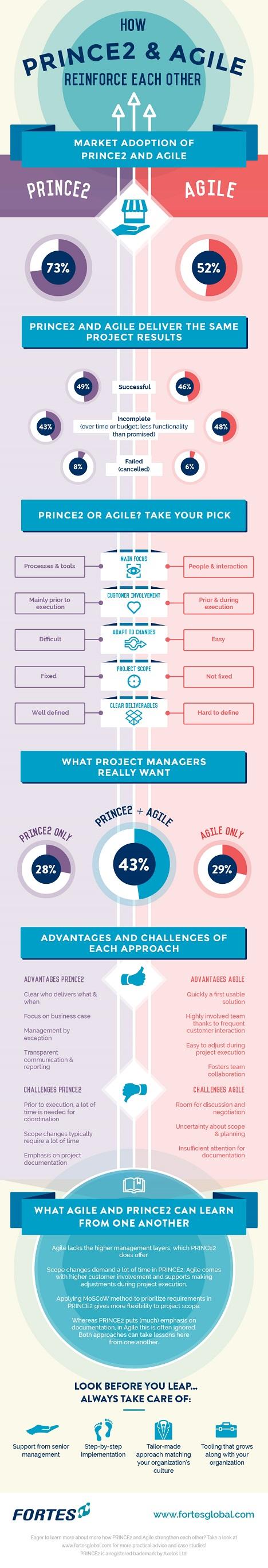 Infographic PRINCE2 vs Agile