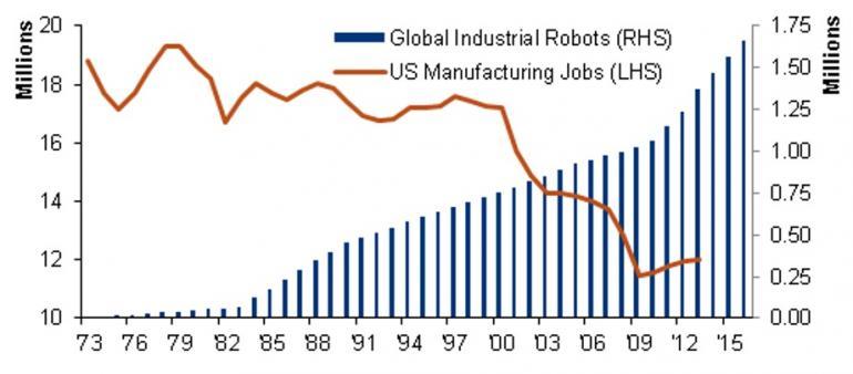 robots-chart