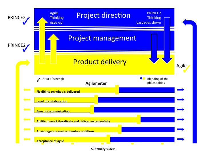 PRINCE2 Agile - Henny Portman - via https://hennyportman.wordpress.com/2015/07/12/prince2-agile-a-first-overview/