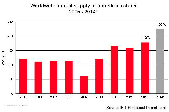 Verkoopcijfers robots wereldwijd door het dak - Robotisering en ontwikkelingen