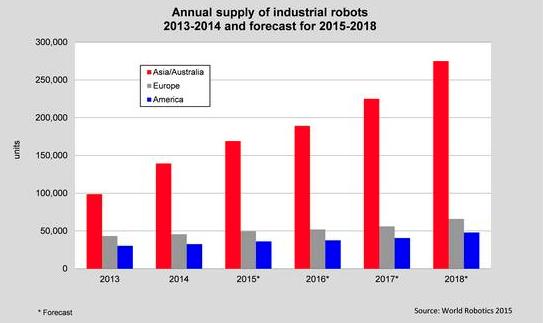 Forecast verkoop robots wereldwijd: Azie neemt de leiding - Robotisering en ontwikkelingen