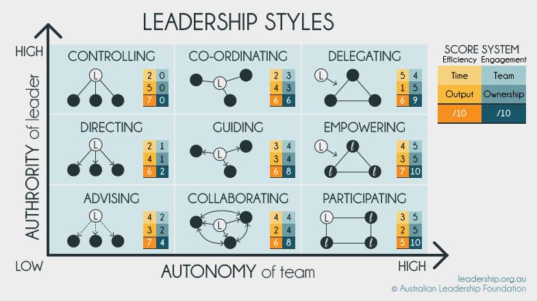 Wat is jouw leiderschapsstijl?