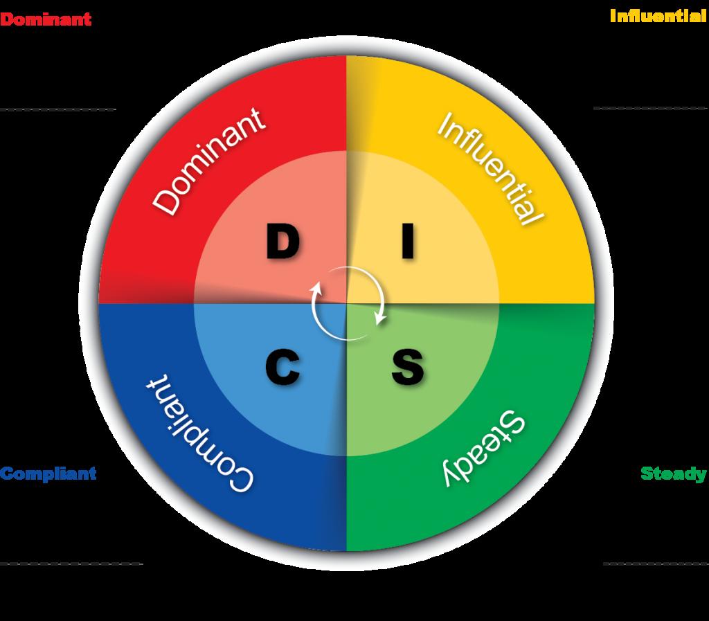 DISC model - geleend van ICM opleidingen, die hieronder voor het opleidingsaanbod waarin DISC een rol speelt.