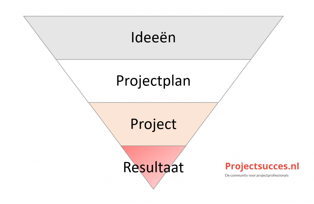 project succes voor beginnende project manager