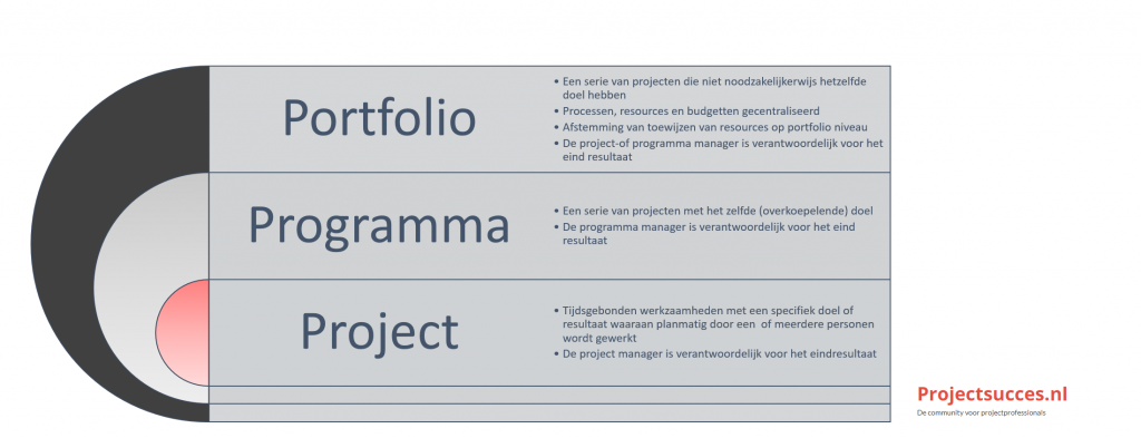 Project vs programma vs portfolio