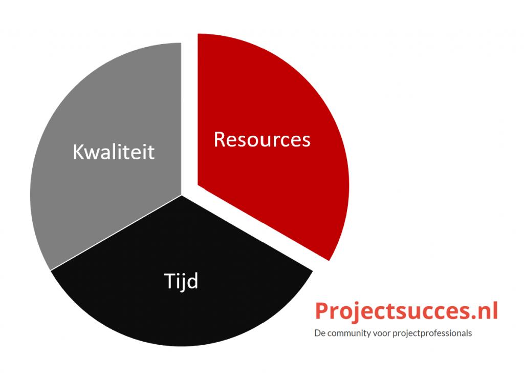 de project managers cirkel